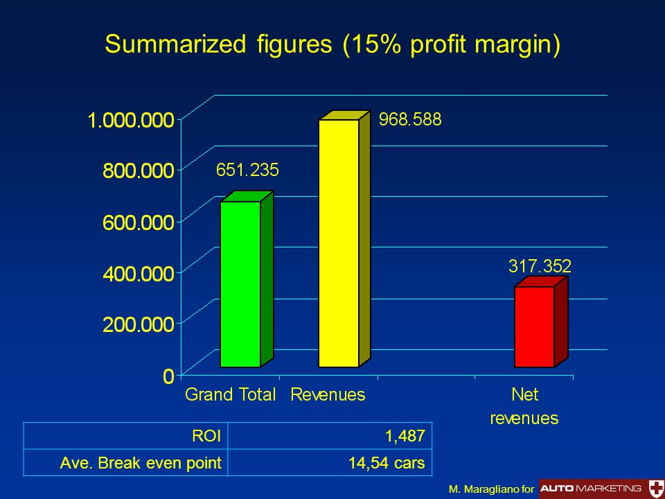 Summarized figures (15% profit margin) ROI1,487 Ave. Break even point14,54 cars M. Maragliano for