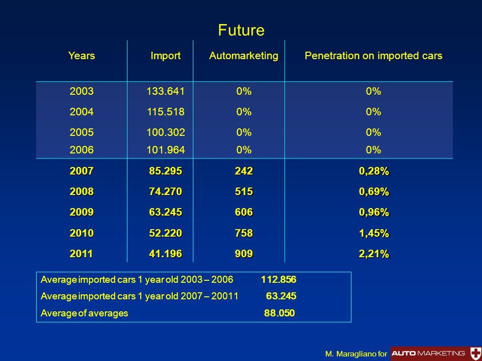 Future YearsImportAutomarketingPenetration on imported cars 2003133.6410% 2004115.5180% 2005100.3020% 2006101.9640% 200785.2952420,28% 200874.2705150,69% 200963.2456060,96% 201052.2207581,45% 201141.1969092,21% Average imported cars 1 year old 2003 – 2006 112.856 Average imported cars 1 year old 2007 – 20011 63.245 Average of averages 88.050 M.