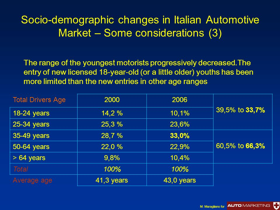 Socio-demographic changes in Italian Automotive Market – Some considerations (3) Total Drivers Age20002006 39,5% to 33,7% 18-24 years14,2 %10,1% 25-34
