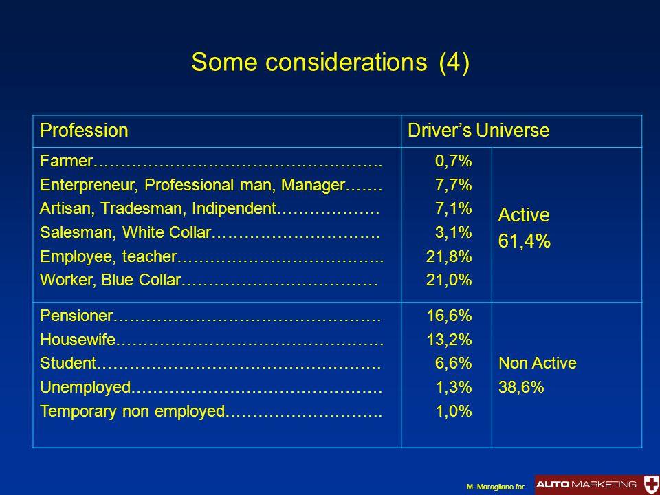 Some considerations (4) ProfessionDriver's Universe Farmer…………………………………………….. Enterpreneur, Professional man, Manager……. Artisan, Tradesman, Indipende