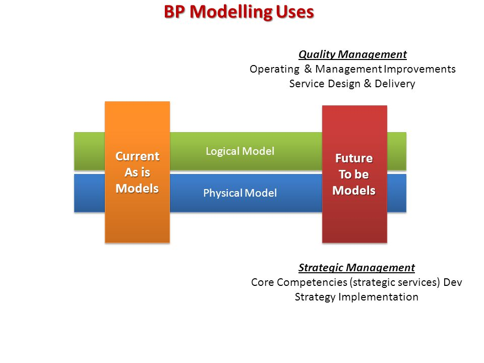 BP Modelling Uses Logical Model Physical Model Current As is ModelsCurrent Models Future To be ModelsFuture Models Quality Management Operating & Mana