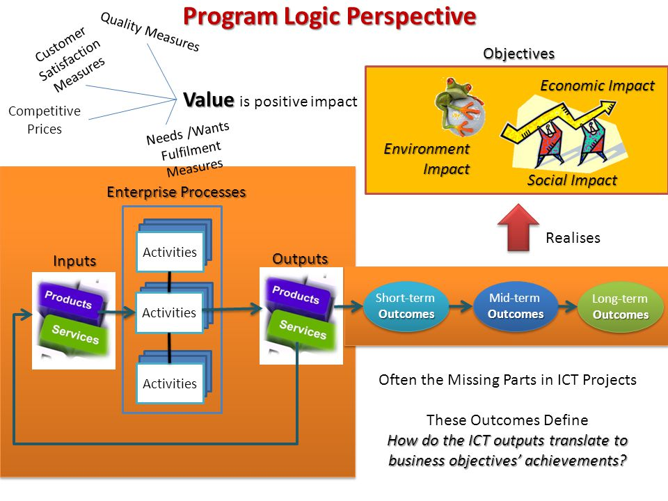 Program Logic Perspective Enterprise Processes Inputs Activities Outputs Short-termOutcomes Outcomes Mid-termOutcomes Outcomes Long-termOutcomes Outcomes EnvironmentImpact Economic Impact Social Impact Objectives Realises Often the Missing Parts in ICT Projects These Outcomes Define How do the ICT outputs translate to business objectives' achievements.