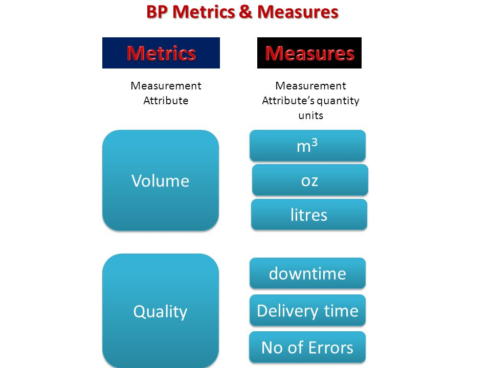 BP Metrics & Measures Measurement Attribute's quantity units Measurement Attribute Volume m3m3 m3m3 oz litres Quality downtime Delivery time No of Err
