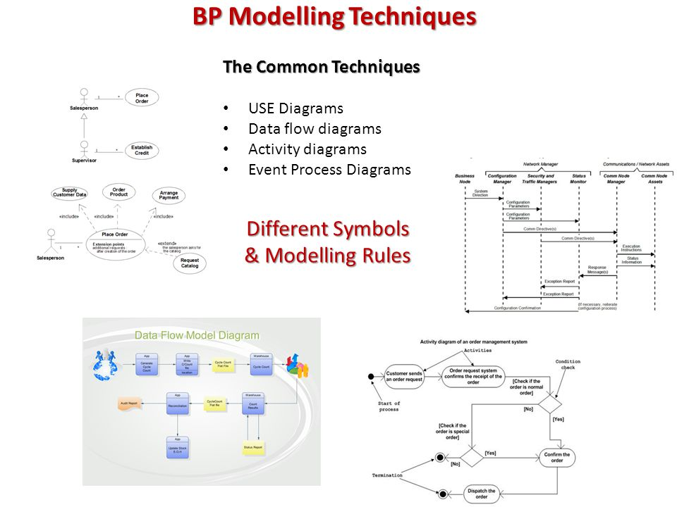 BP Modelling Techniques The Common Techniques USE Diagrams Data flow diagrams Activity diagrams Event Process Diagrams Different Symbols & Modelling Rules