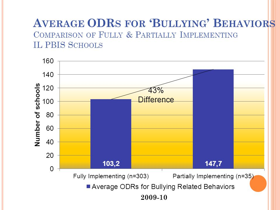 A VERAGE ODR S FOR 'B ULLYING ' B EHAVIORS C OMPARISON OF F ULLY & P ARTIALLY I MPLEMENTING IL PBIS S CHOOLS 43% Difference 2009-10