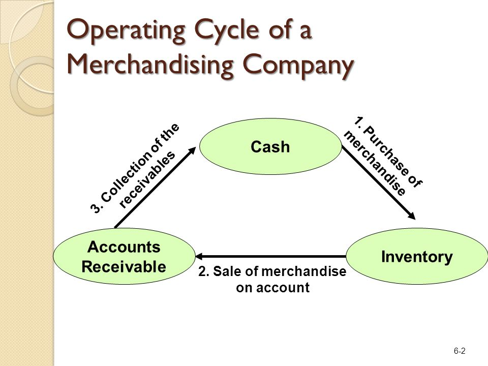 6-2 Operating Cycle of a Merchandising Company 1. Purchase of merchandise 3. Collection of the receivables 2. Sale of merchandise on account Cash Inve