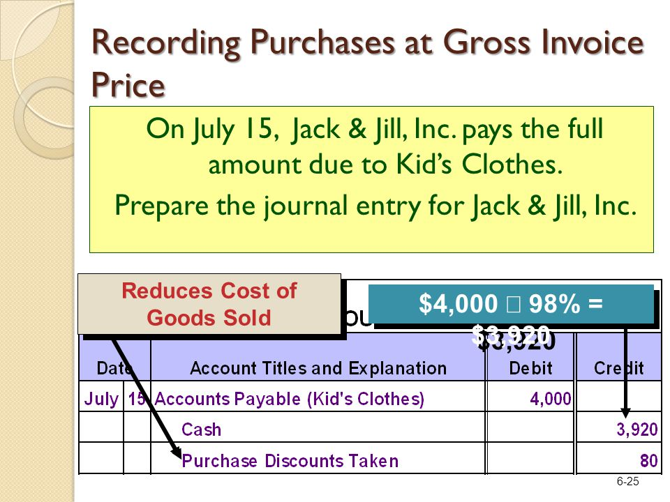 6-25 Reduces Cost of Goods Sold $4,000  98% = $3,920 On July 15, Jack & Jill, Inc.