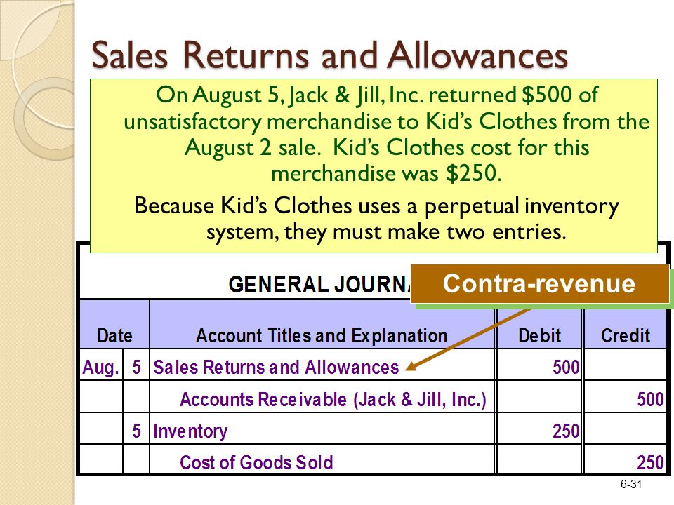 6-31 Contra-revenue On August 5, Jack & Jill, Inc. returned $500 of unsatisfactory merchandise to Kid's Clothes from the August 2 sale. Kid's Clothes