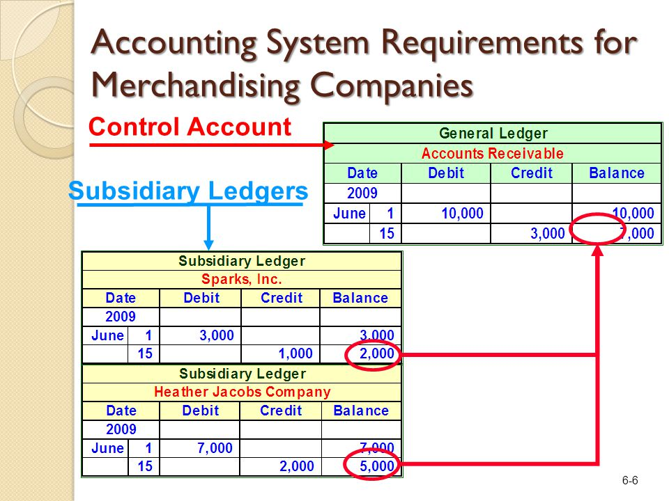 6-6 Accounting System Requirements for Merchandising Companies Control Account Subsidiary Ledgers