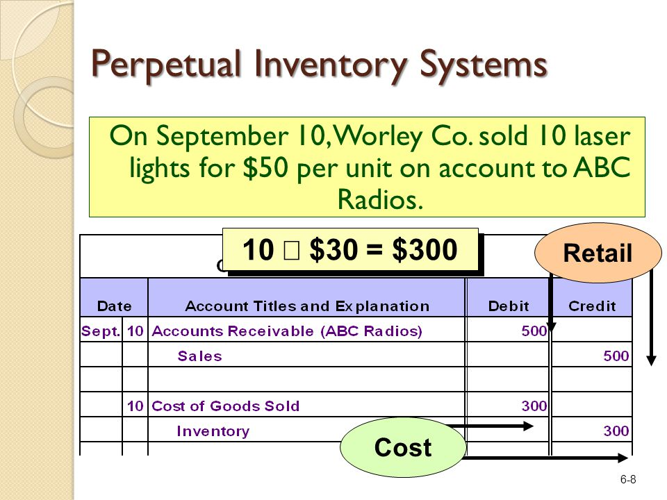 6-8 On September 10, Worley Co. sold 10 laser lights for $50 per unit on account to ABC Radios. 10  $30 = $300 CostRetail Perpetual Inventory Systems