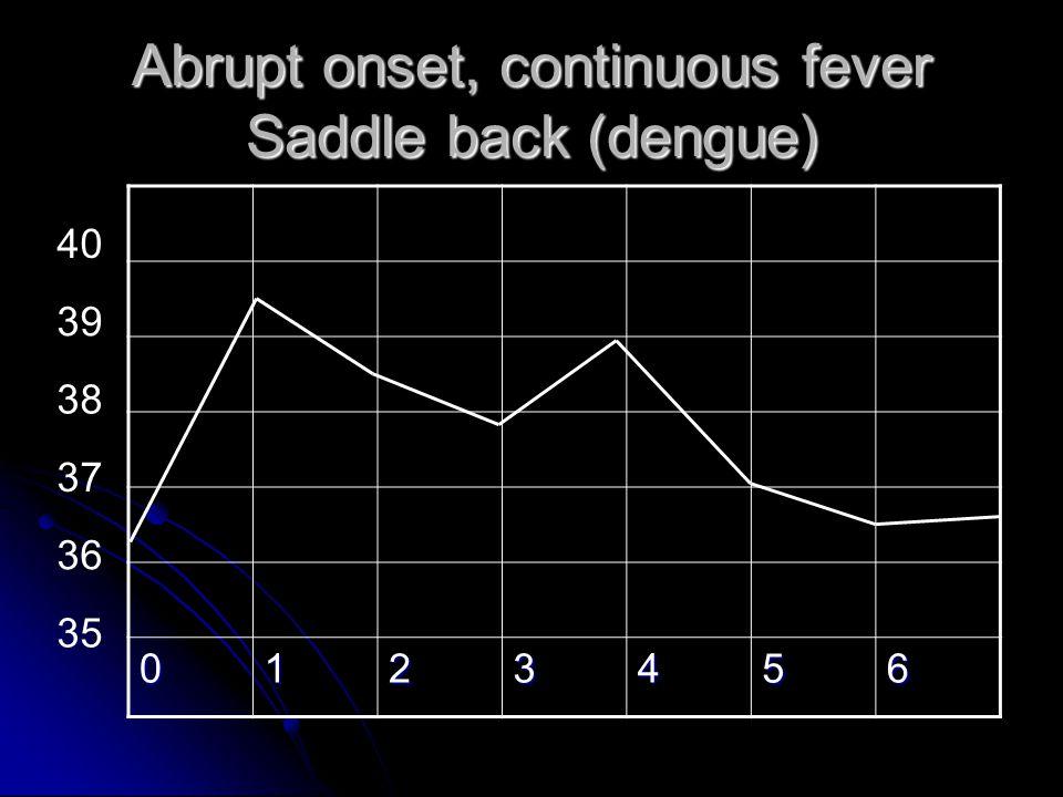 Abrupt onset, continuous fever Saddle back (dengue) 0123456 35 36 37 38 39 40