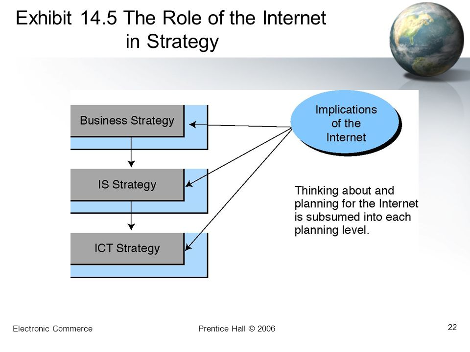 Electronic CommercePrentice Hall © 2006 22 Exhibit 14.5 The Role of the Internet in Strategy