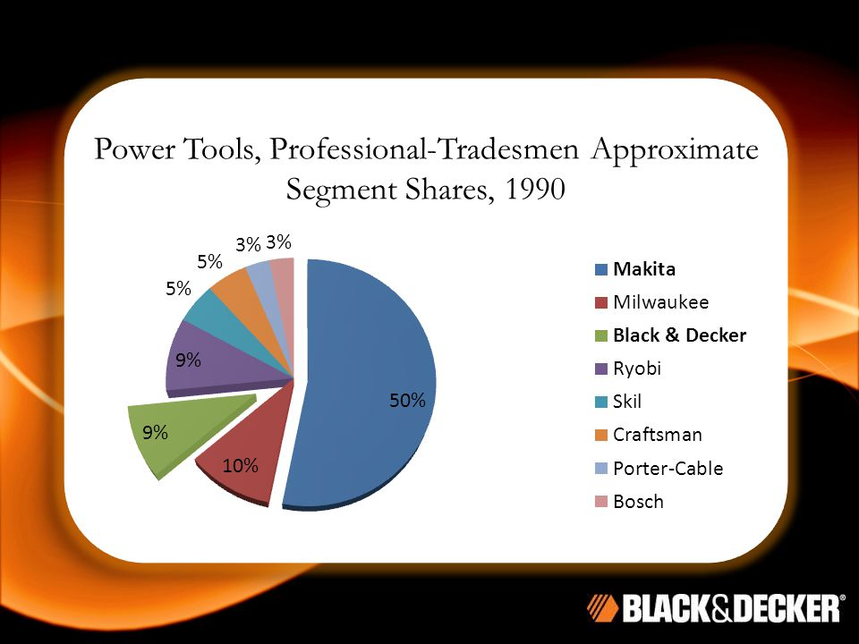 Power Tools, Professional-Tradesmen Approximate Segment Shares, 1990