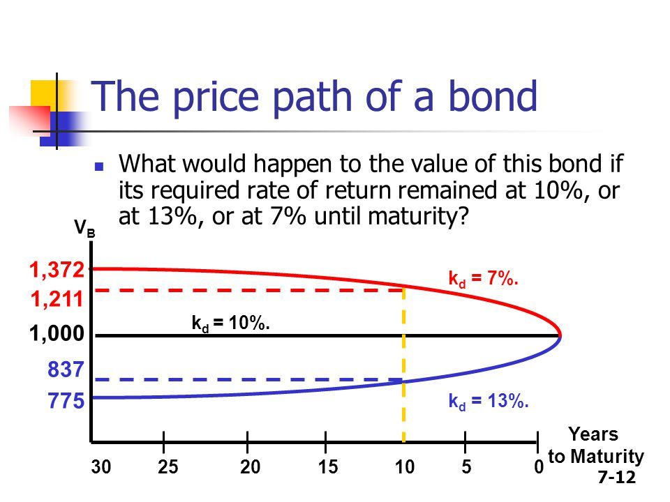 7-12 The price path of a bond What would happen to the value of this bond if its required rate of return remained at 10%, or at 13%, or at 7% until ma