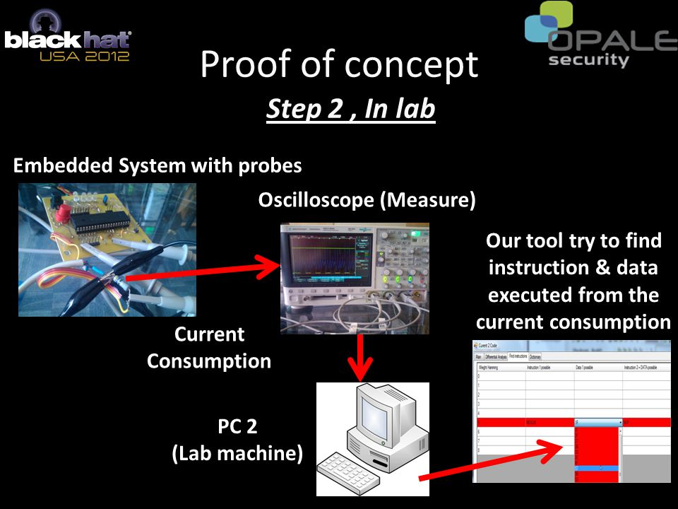 Proof of concept PC 2 (Lab machine) Embedded System with probes Step 2, In lab Oscilloscope (Measure) Current Consumption Our tool try to find instruction & data executed from the current consumption