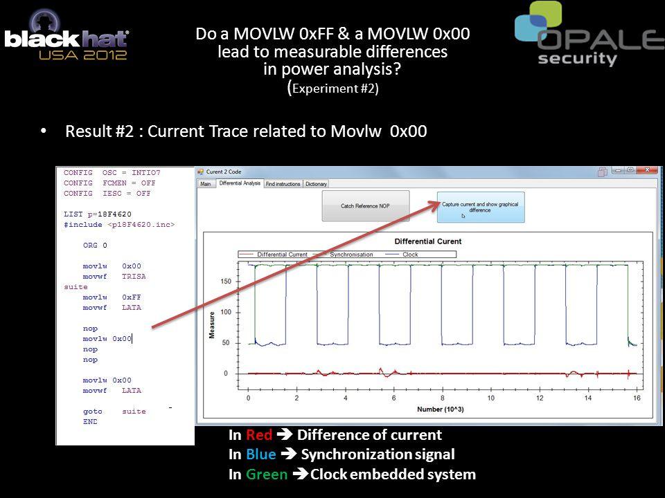 Result #2 : Current Trace related to Movlw 0x00 In Red  Difference of current In Blue  Synchronization signal In Green  Clock embedded system Do a MOVLW 0xFF & a MOVLW 0x00 lead to measurable differences in power analysis.