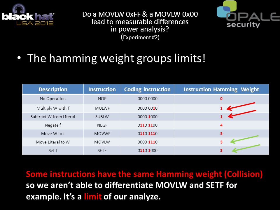 The hamming weight groups limits.