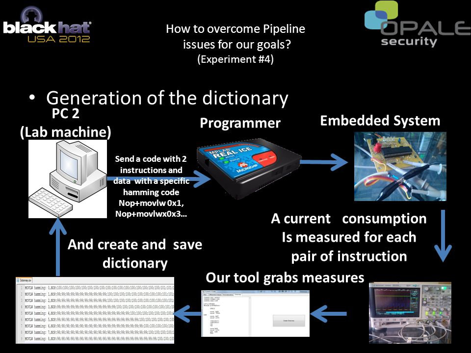 Generation of the dictionary PC 2 (Lab machine) Embedded System Our tool grabs measures A current consumption Is measured for each pair of instruction Programmer And create and save dictionary Send a code with 2 instructions and data with a specific hamming code Nop+movlw 0x1, Nop+movlwx0x3… How to overcome Pipeline issues for our goals.