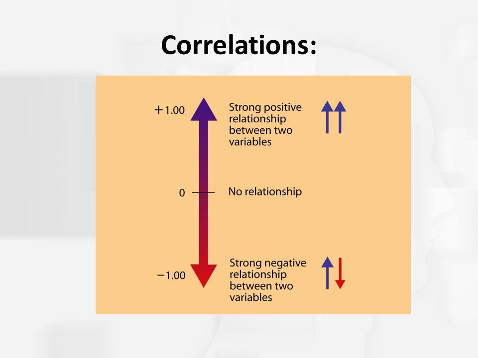 Correlations: