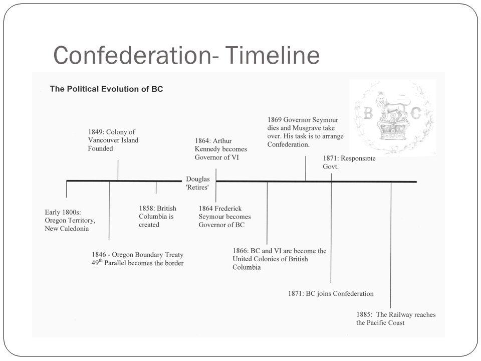 Confederation- Timeline