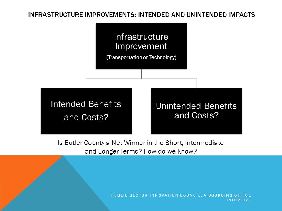 INFRASTRUCTURE IMPROVEMENTS: INTENDED AND UNINTENDED IMPACTS Infrastructure Improvement (Transportation or Technology) Intended Benefits and Costs.
