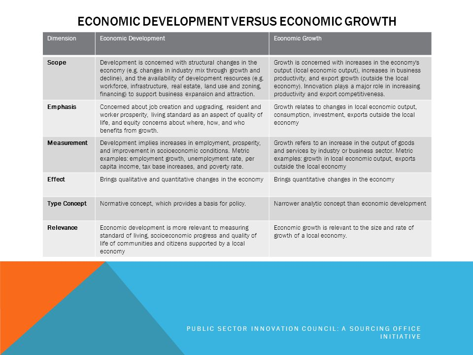 ECONOMIC DEVELOPMENT VERSUS ECONOMIC GROWTH DimensionEconomic DevelopmentEconomic Growth ScopeDevelopment is concerned with structural changes in the economy (e.g.