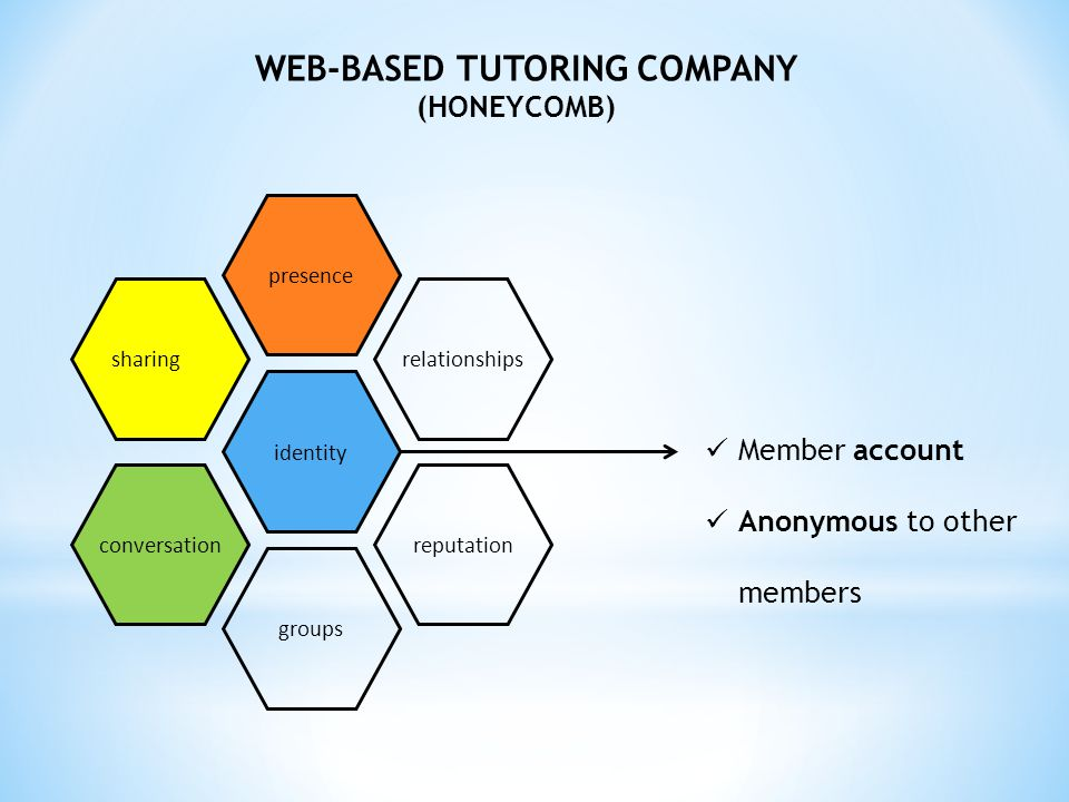 WEB-BASED TUTORING COMPANY (HONEYCOMB) presence identity groups relationships reputation sharing conversation Member account Anonymous to other member