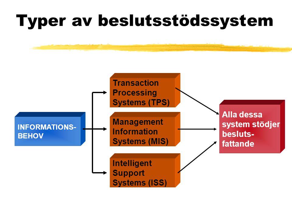 Typer av beslutsstödssystem Transaction Processing Systems (TPS) Management Information Systems (MIS) Intelligent Support Systems (ISS) INFORMATIONS-
