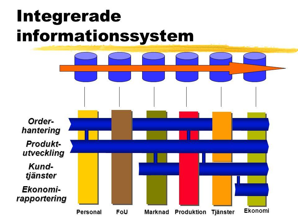 Integrerade informationssystem Order- hantering Kund- tjänster Ekonomi- rapportering FoUMarknadProduktionTjänsterPersonal Produkt- utveckling Ekonomi