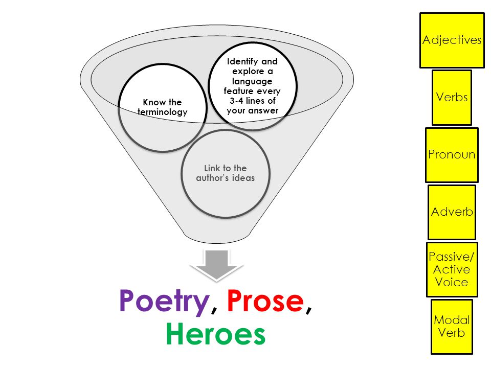 Adjectives Verbs Pronoun Adverb Passive/ Active Voice Modal Verb Poetry, Prose, Heroes Link to the author's ideas Know the terminology Identify and explore a language feature every 3-4 lines of your answer
