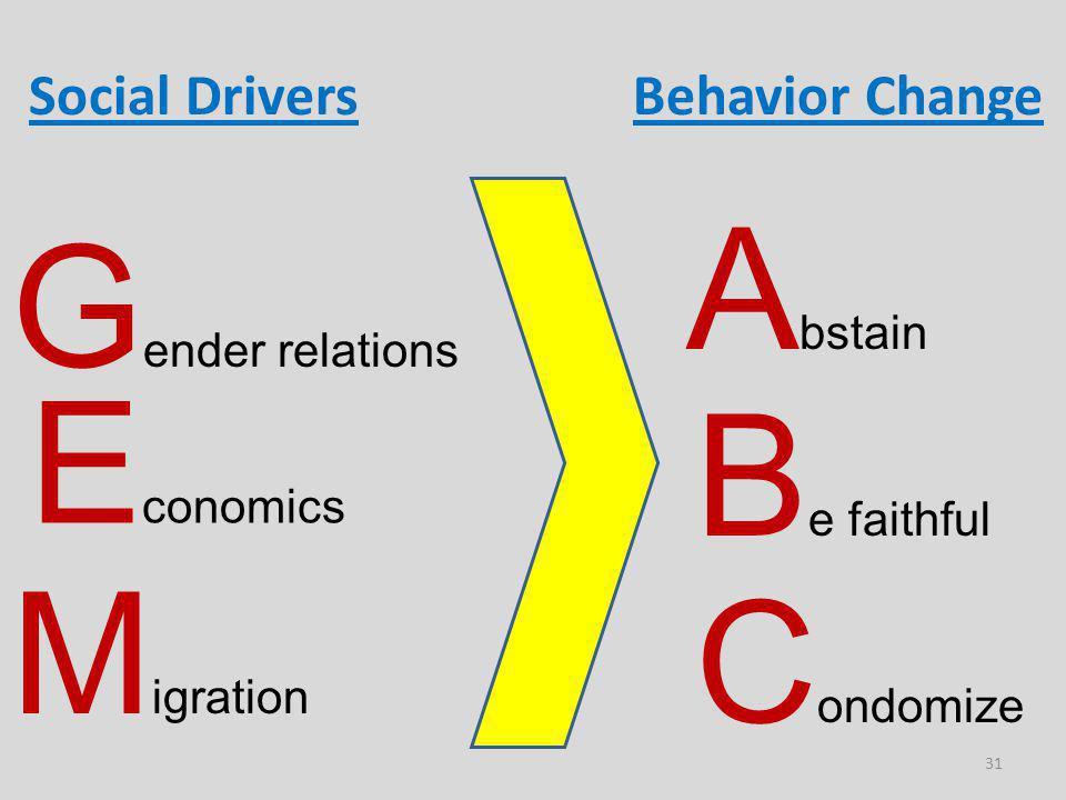 31 A bstain B e faithful C ondomize Behavior Change G ender relations E conomics M igration Social Drivers