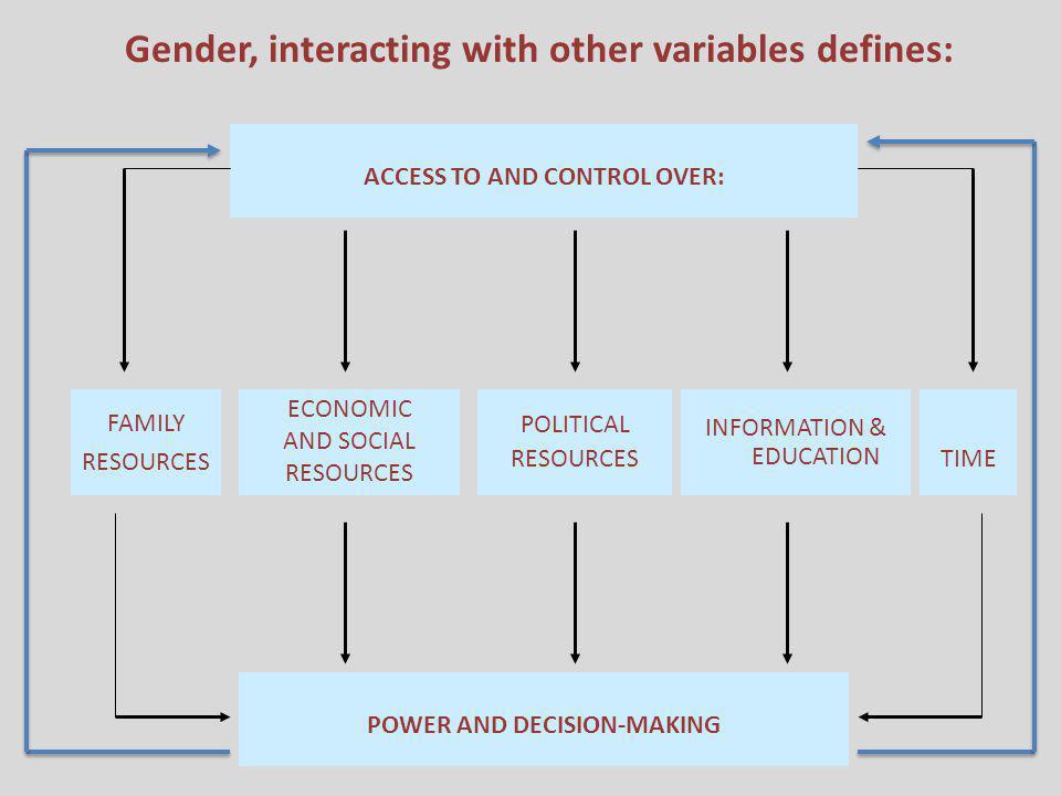 E conomics Transactional sex (both formal and informal) Economic dependence Sense of hopelessness Substance use/ addiction