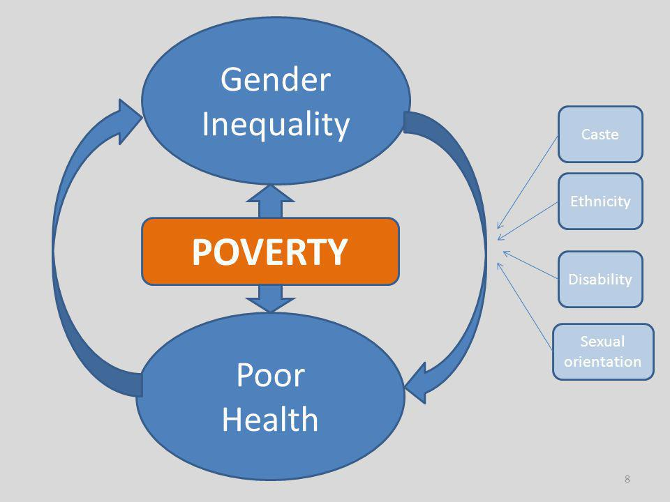 8 Gender Inequality Poor Health POVERTY Caste Ethnicity Disability Sexual orientation