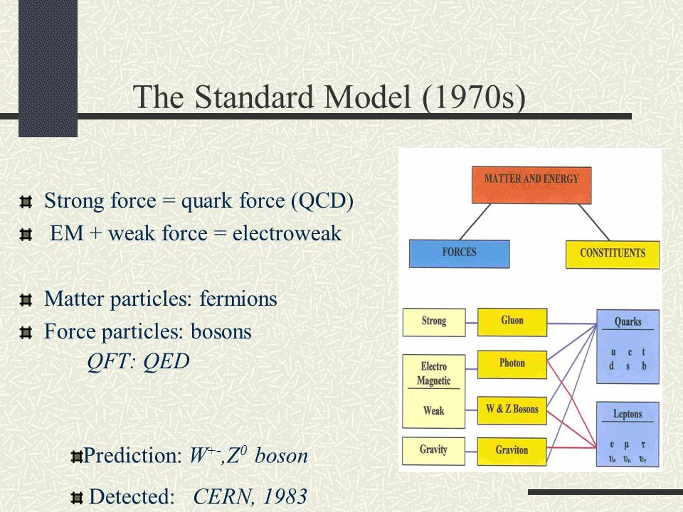 The Standard Model (1970s) Strong force = quark force (QCD) EM + weak force = electroweak Matter particles: fermions Force particles: bosons QFT: QED Prediction: W +-,Z 0 boson Detected: CERN, 1983
