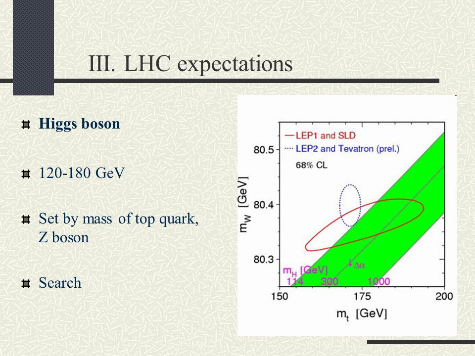 III. LHC expectations Higgs boson 120-180 GeV Set by mass of top quark, Z boson Search