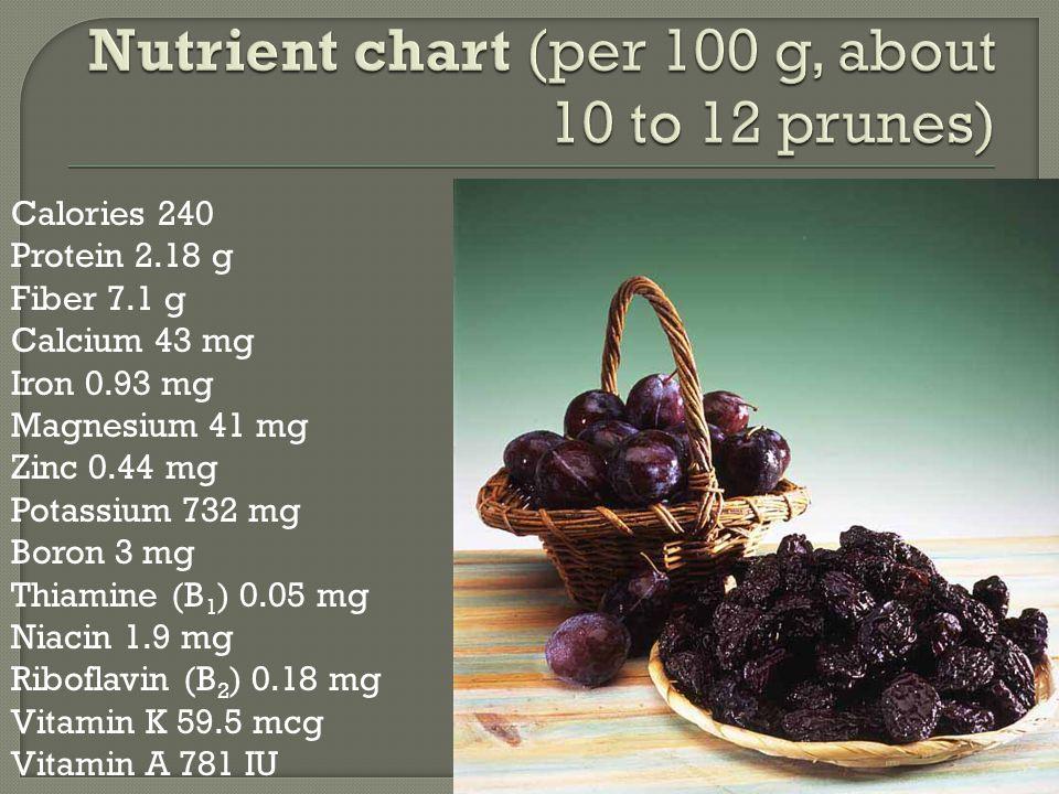 Calories 240 Protein 2.18 g Fiber 7.1 g Calcium 43 mg Iron 0.93 mg Magnesium 41 mg Zinc 0.44 mg Potassium 732 mg Boron 3 mg Thiamine (B 1 ) 0.05 mg Niacin 1.9 mg Riboflavin (B 2 ) 0.18 mg Vitamin K 59.5 mcg Vitamin A 781 IU