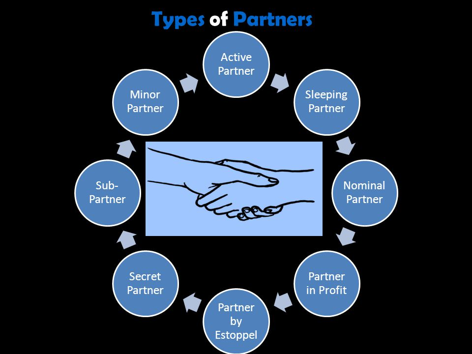 Types of Partners Active Partner Sleeping Partner Nominal Partner Partner in Profit Partner by Estoppel Secret Partner Sub- Partner Minor Partner