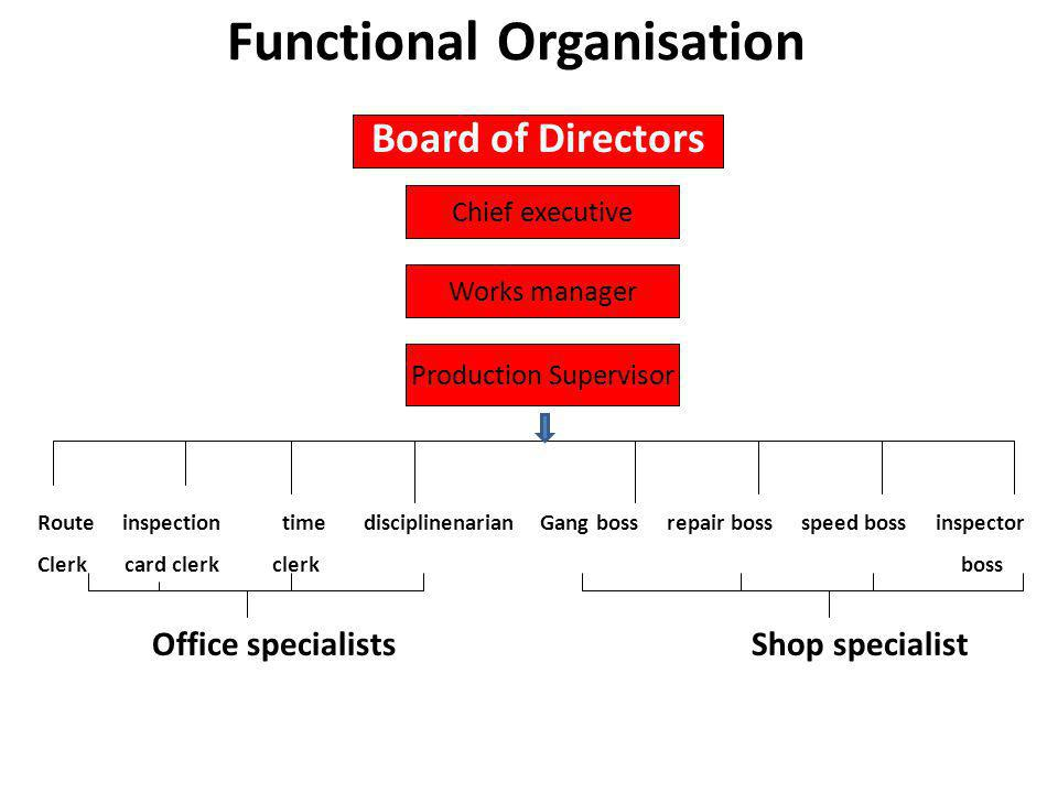 Functional Organisation Board of Directors Chief executive Works manager Production Supervisor Route inspection time disciplinenarian Clerk card clerk clerk Gang boss repair boss speed boss inspector boss Office specialistsShop specialist