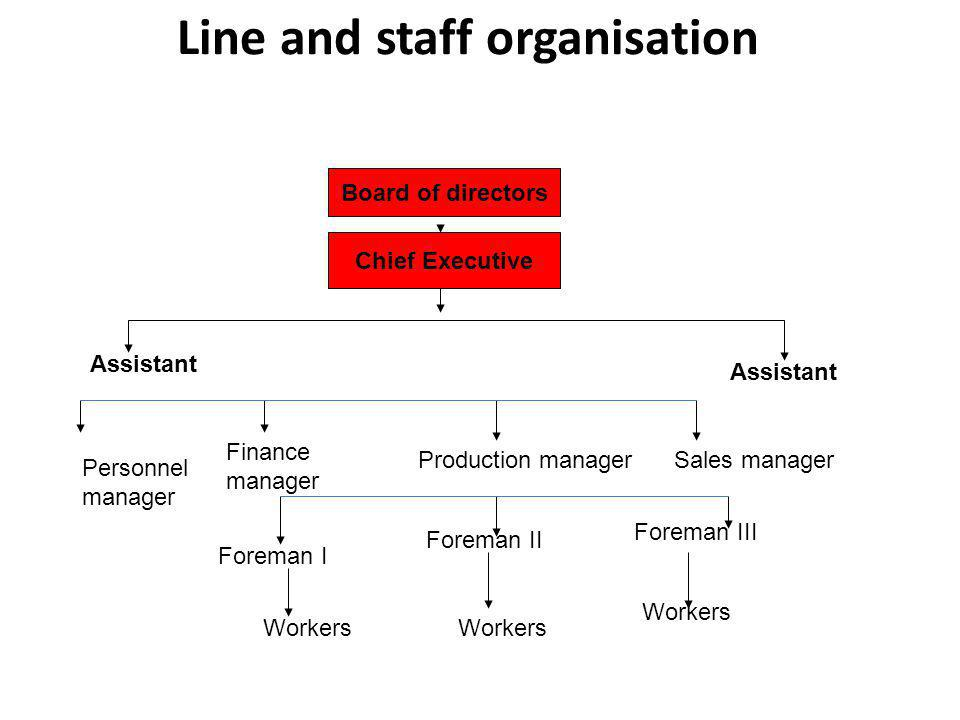 Line and staff organisation Board of directors Chief Executive Assistant Personnel manager Finance manager Production managerSales manager Foreman I Foreman II Foreman III Workers