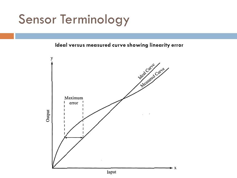 Sensor Terminology Ideal versus measured curve showing linearity error