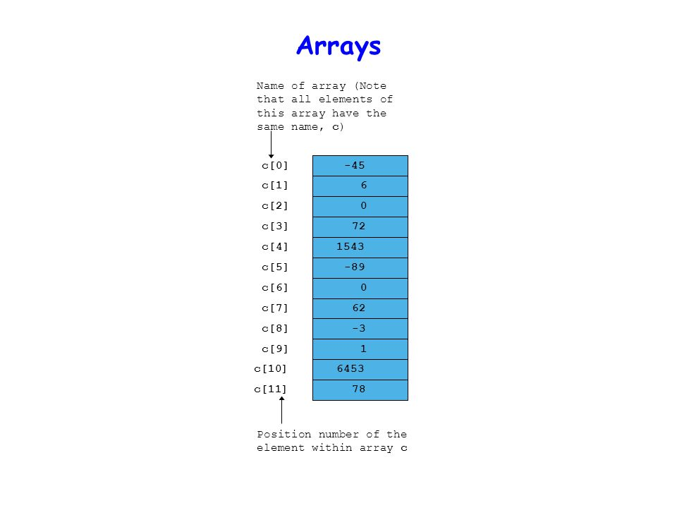 Declaring Arrays  When declaring arrays, specify –Name –Type of array Any data type –Number of elements –type arrayName [ arraySize ]; int c[ 10 ]; // array of 10 integers float d[ 3284 ]; // array of 3284 floats  Declaring multiple arrays of same type –Use comma separated list, like regular variables int b[ 100 ], x[ 27 ];