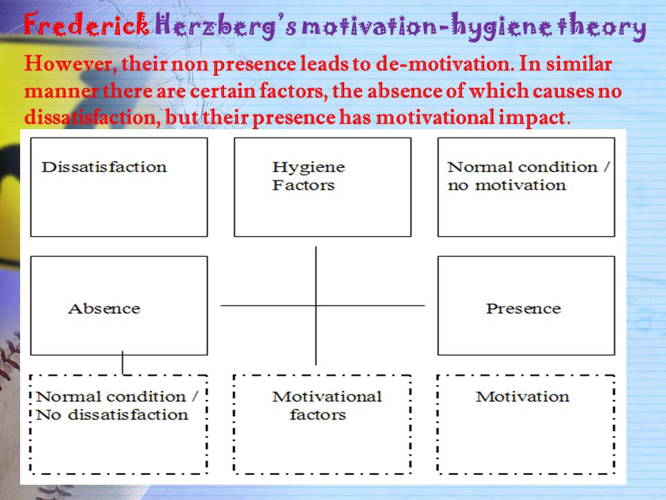 Frederick Herzberg's motivation-hygiene theory However, their non presence leads to de-motivation. In similar manner there are certain factors, the ab