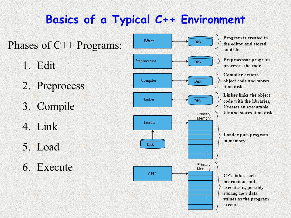 Basics of a Typical C++ Environment Phases of C++ Programs: 1.Edit 2.Preprocess 3.Compile 4.Link 5.Load 6.Execute Loader Primary Memory Program is created in the editor and stored on disk.