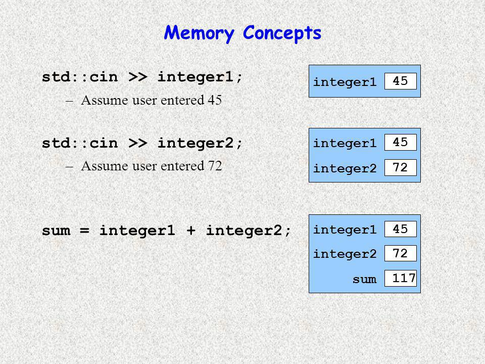 Memory Concepts std::cin >> integer1; –Assume user entered 45 std::cin >> integer2; –Assume user entered 72 sum = integer1 + integer2; integer1 45 integer1 45 integer2 72 integer1 45 integer2 72 sum 117