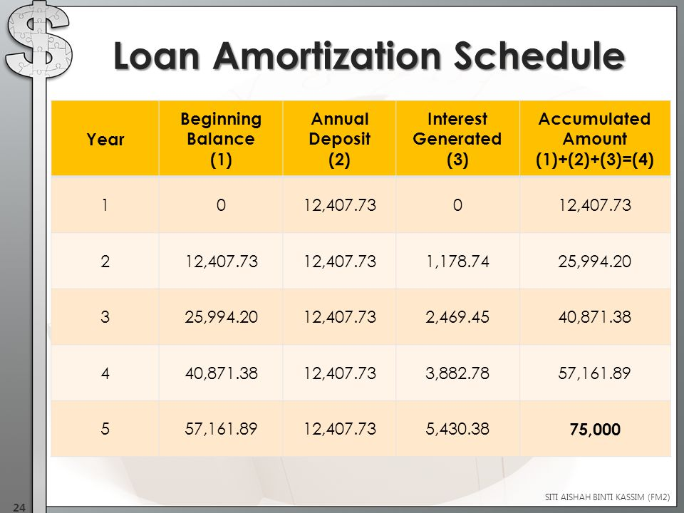 Year Beginning Balance (1) Annual Deposit (2) Interest Generated (3) Accumulated Amount (1)+(2)+(3)=(4) 1012,407.730 2 1,178.7425,994.20 3 12,407.732,469.4540,871.38 4 12,407.733,882.7857,161.89 5 12,407.735,430.38 75,000 Loan Amortization Schedule SITI AISHAH BINTI KASSIM (FM2) 24