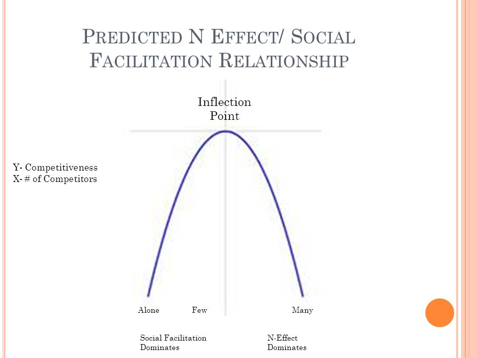 P REDICTED N E FFECT / S OCIAL F ACILITATION R ELATIONSHIP Inflection Point Y- Competitiveness X- # of Competitors Social Facilitation Dominates N-Effect Dominates AloneFewMany