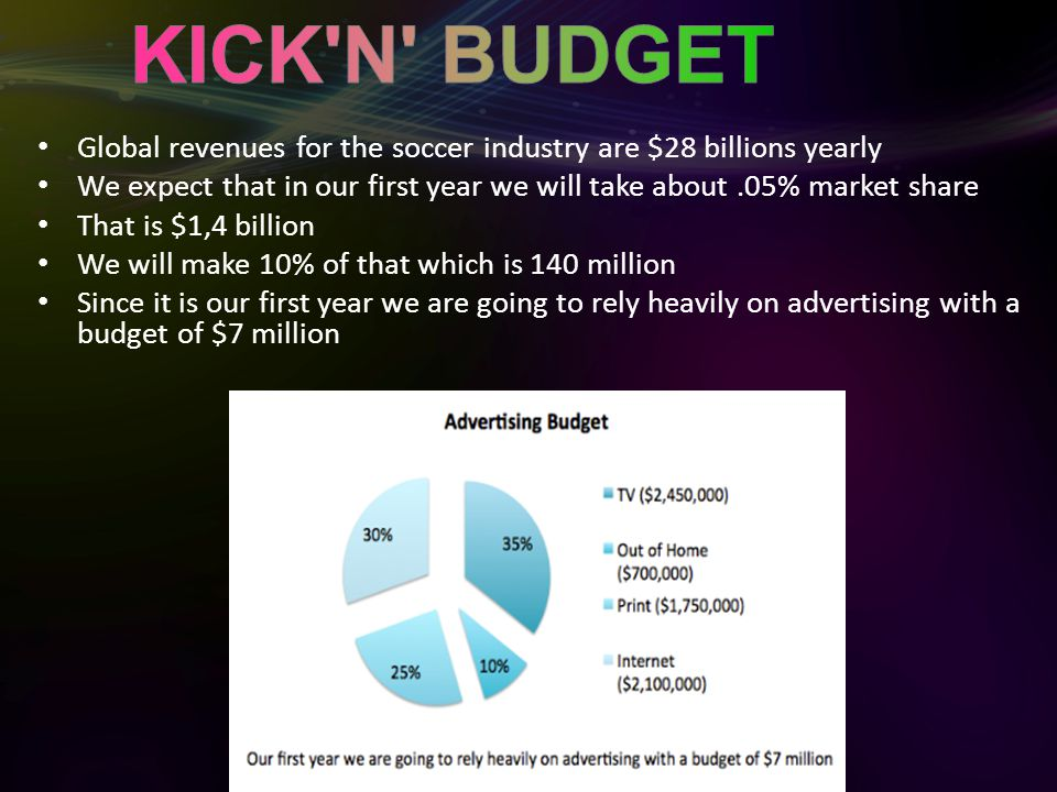 Global revenues for the soccer industry are $28 billions yearly We expect that in our first year we will take about.05% market share That is $1,4 billion We will make 10% of that which is 140 million Since it is our first year we are going to rely heavily on advertising with a budget of $7 million
