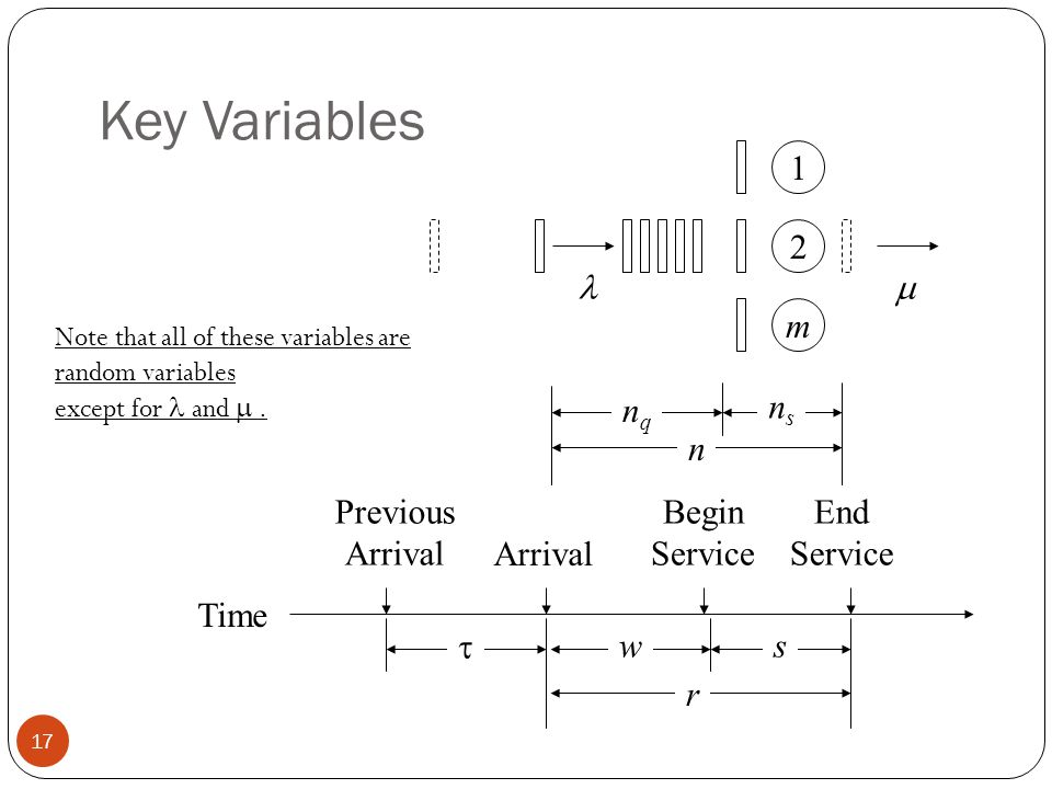 Key Variables 1 2 m Previous Arrival Arrival Begin Service End Service  ws r n nqnq nsns  Time Note that all of these variables are random variables