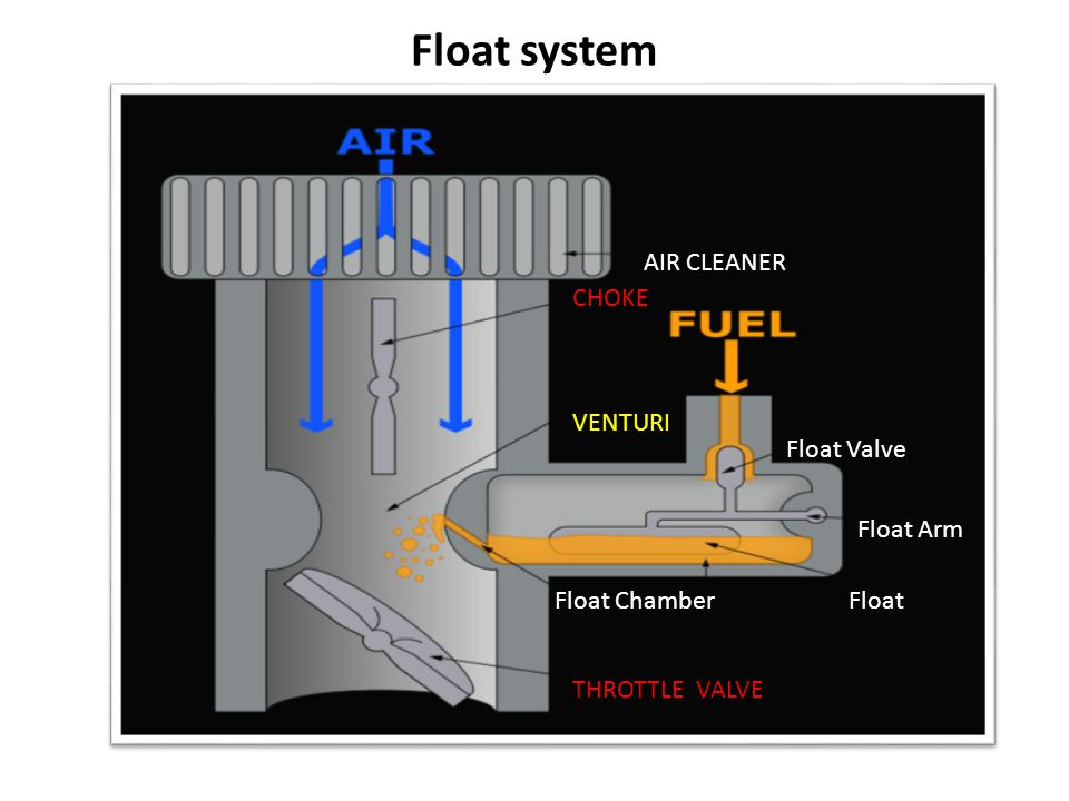 Fuel Injection System in Diesel Engines Functions of a Fuel injection system:  Filter the fuel  Measure the correct quantity of fuel to be injected  Time the fuel injection  Control the rate of fuel injection  Atomize the fuel  Distribute the fuel in the combustion chamber