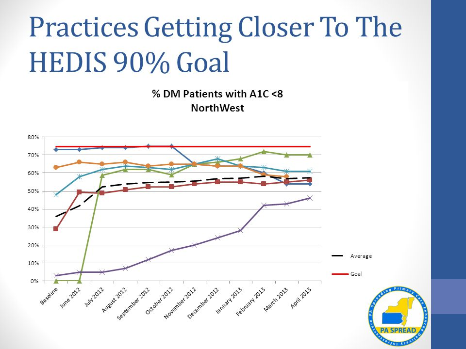 Practices Getting Closer To The HEDIS 90% Goal